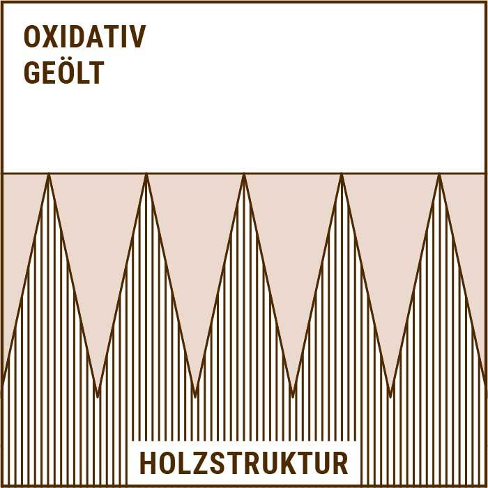 Oberfläche oxidativ geölt